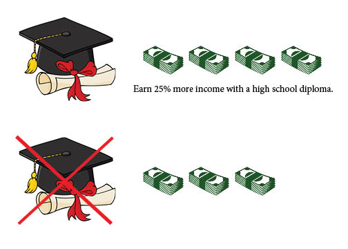 It Pays to Graduate